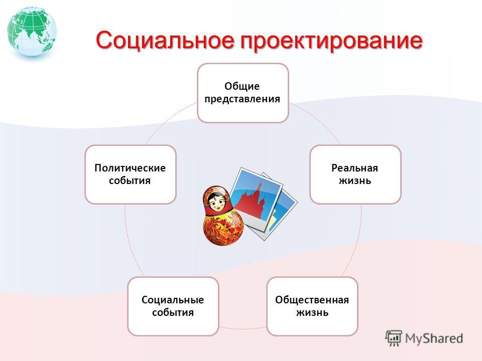Социальное проектирование Общие представления Реальная жизнь Общественная жизнь Социальные события Политические события