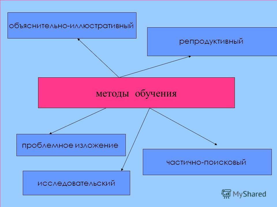 методы обучения объяснительно-иллюстративный репродуктивный проблемное изложение исследовательский частично-поисковый