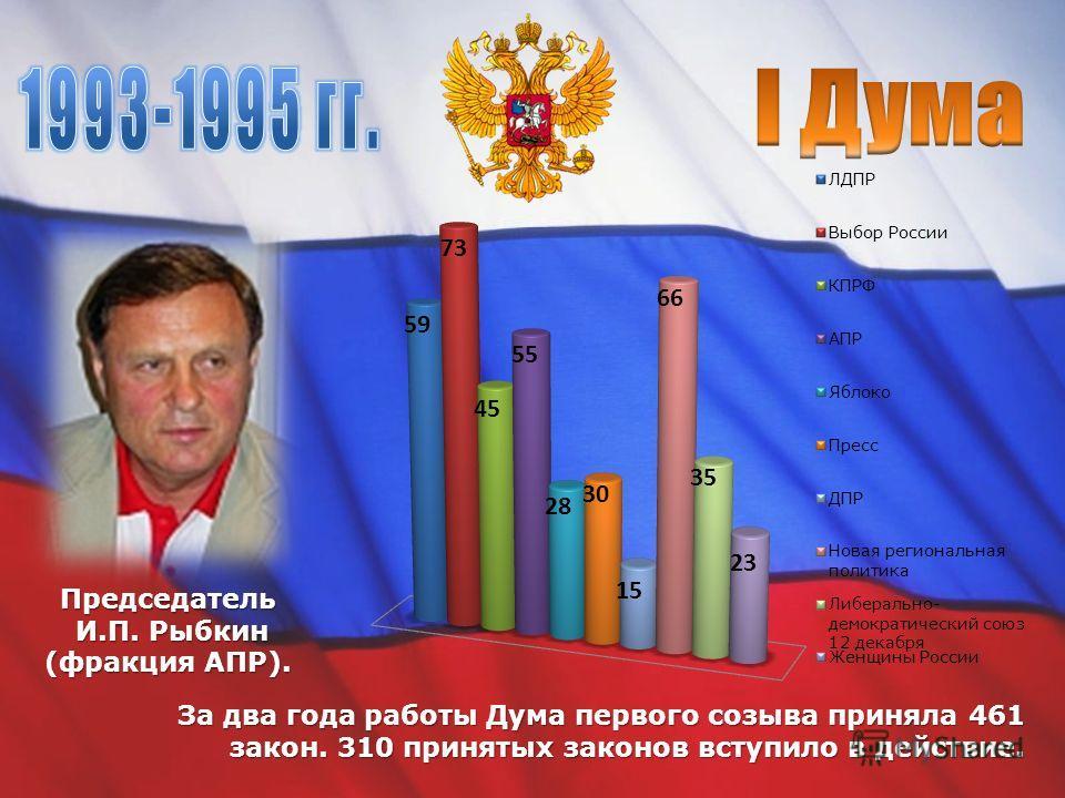 Председатель И.П. Рыбкин (фракция АПР). За два года работы Дума первого созыва приняла 461 закон. 310 принятых законов вступило в действие.