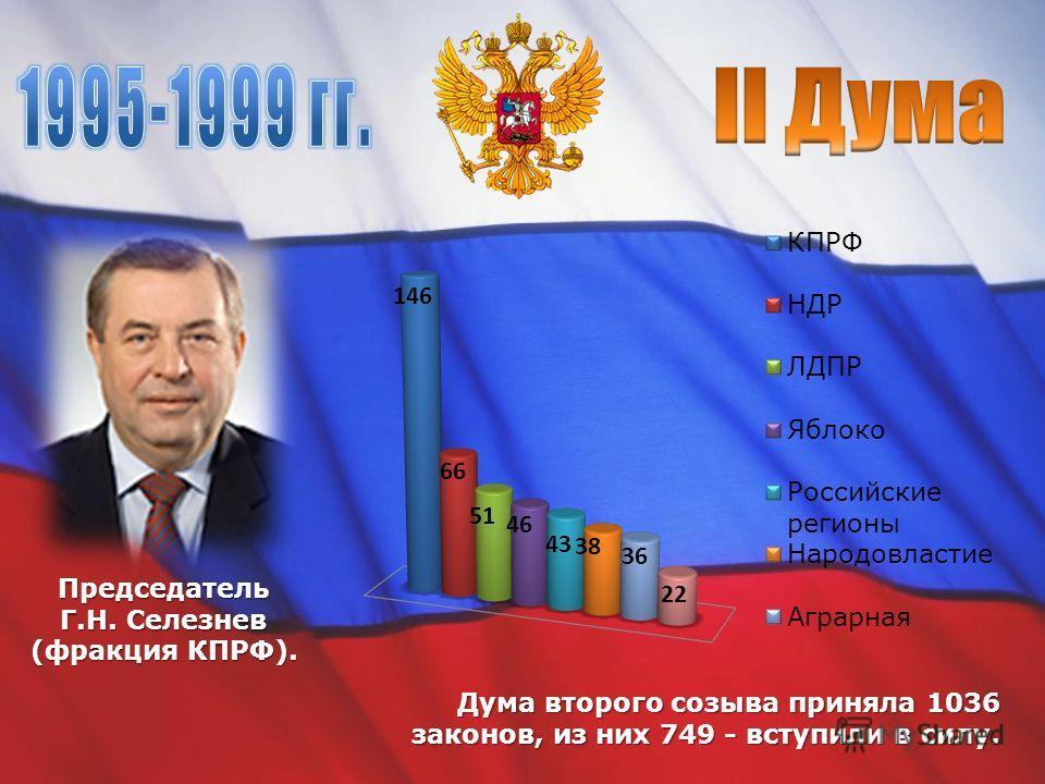 Дума второго созыва приняла 1036 законов, из них 749 - вступили в силу. Председатель Г.Н. Селезнев (фракция КПРФ).