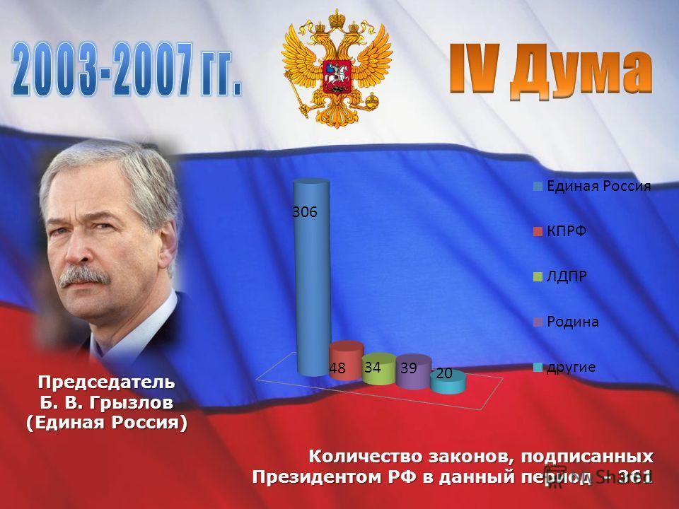 Председатель Б. В. Грызлов (Единая Россия) Количество законов, подписанных Президентом РФ в данный период - 361