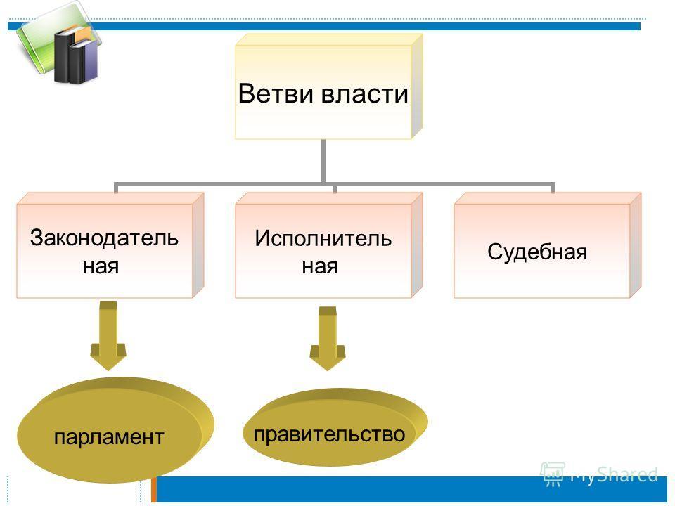 Ветви власти Законодатель ная Исполнитель ная Судебная парламент правительство