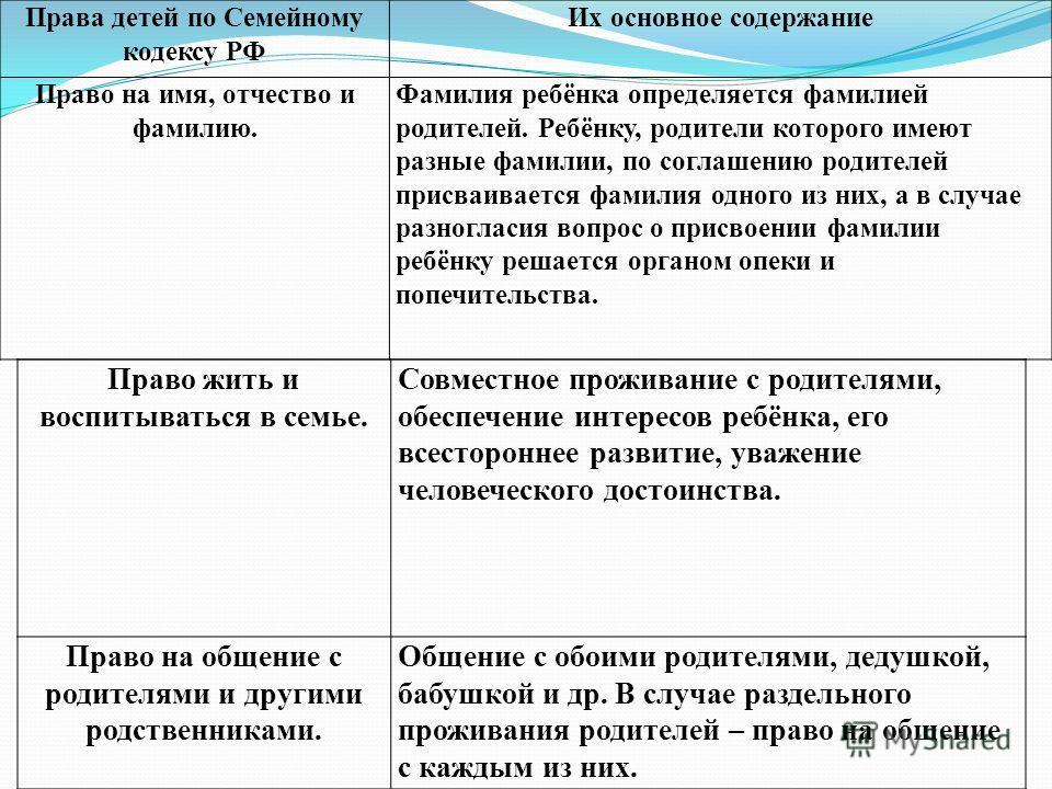 Права детей по Семейному кодексу РФ Их основное содержание Право на имя, отчество и фамилию. Фамилия ребёнка определяется фамилией родителей. Ребёнку, родители которого имеют разные фамилии, по соглашению родителей присваивается фамилия одного из них
