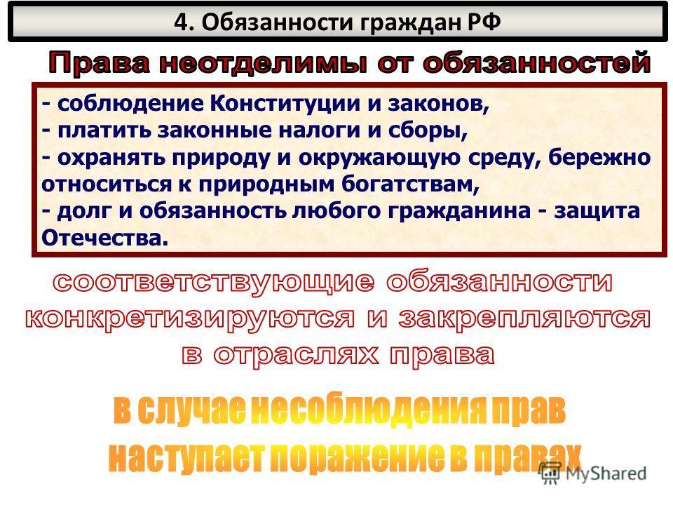 4. Обязанности граждан РФ - соблюдение Конституции и законов, - платить законные налоги и сборы, - охранять природу и окружающую среду, бережно относиться к природным богатствам, - долг и обязанность любого гражданина - защита Отечества.