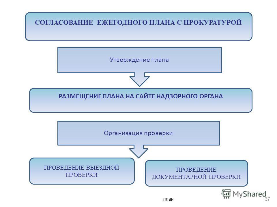 план 37 СОГЛАСОВАНИЕ ЕЖЕГОДНОГО ПЛАНА С ПРОКУРАТУРОЙ Утверждение плана РАЗМЕЩЕНИЕ ПЛАНА НА САЙТЕ НАДЗОРНОГО ОРГАНА Организация проверки ПРОВЕДЕНИЕ ВЫЕЗДНОЙ ПРОВЕРКИ ПРОВЕДЕНИЕ ДОКУМЕНТАРНОЙ ПРОВЕРКИ