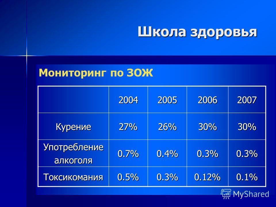 Школа здоровья Мониторинг по ЗОЖ2004200520062007Курение27%26%30%30% Употреблениеалкоголя0.7%0.4%0.3%0.3% Токсикомания0.5%0.3%0.12%0.1%