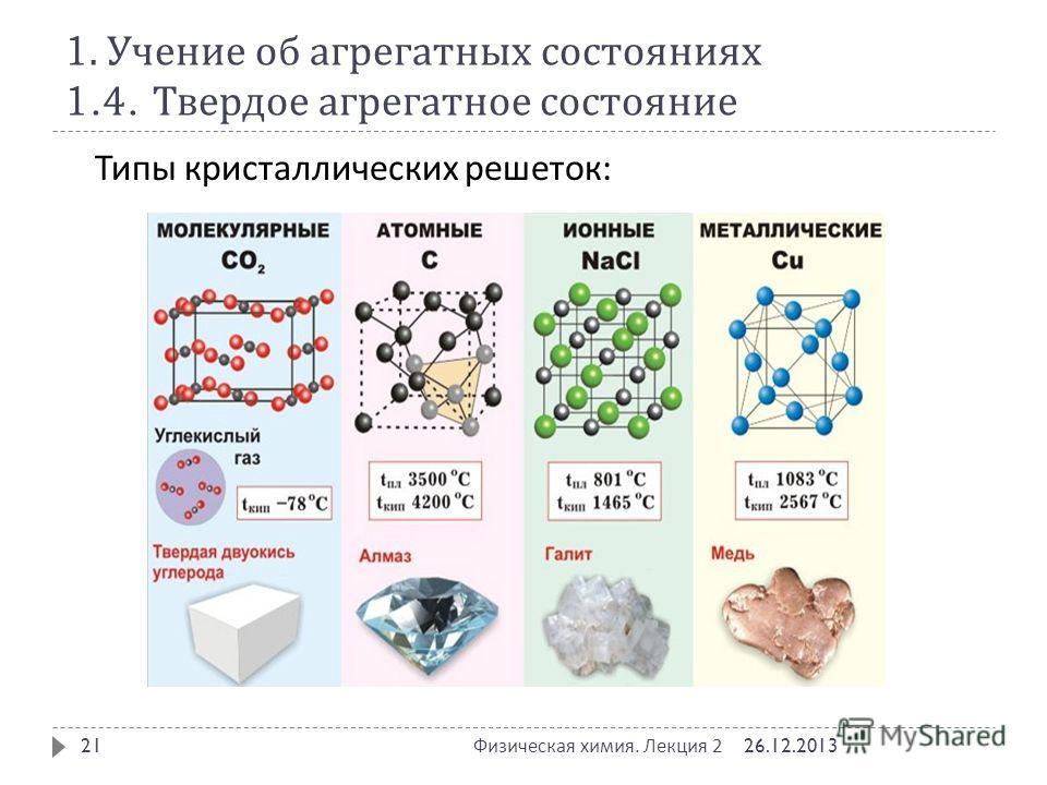 1. Учение об агрегатных состояниях 1.4. Твердое агрегатное состояние 26.12.2013 Физическая химия. Лекция 2 21 Типы кристаллических решеток :
