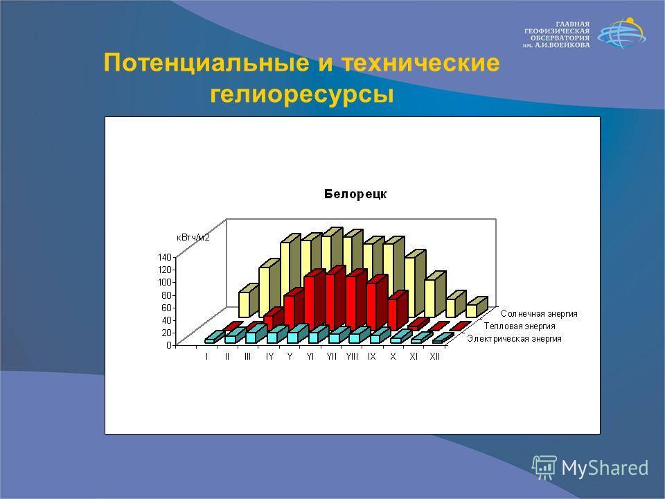 Потенциальные и технические гелиоресурсы