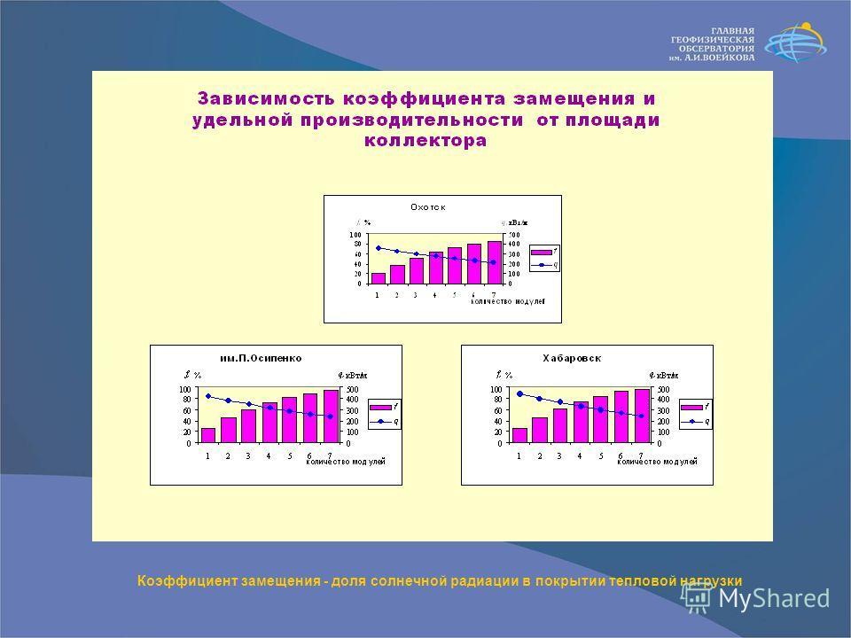 Коэффициент замещения - доля солнечной радиации в покрытии тепловой нагрузки
