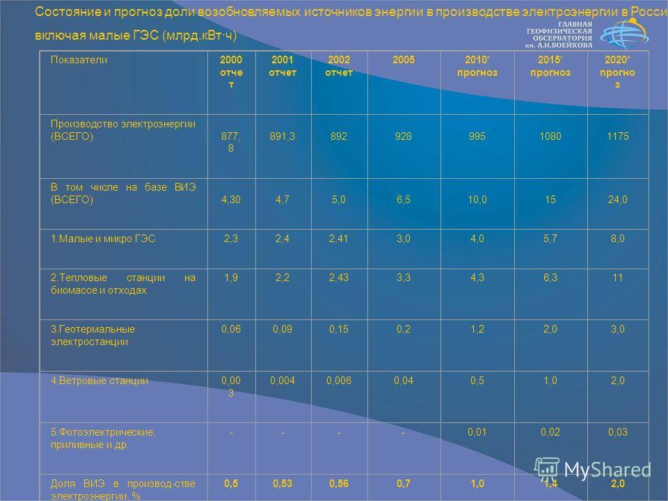 Показатели2000 отче т 2001 отчет 2002 отчет 2005 2010 * прогноз 2015 * прогноз 2020* прогно з Производство электроэнергии (ВСЕГО) 877, 8 891,3 892 928 995 1080 1175 В том числе на базе ВИЭ (ВСЕГО) 4,30 4,7 5,0 6,5 10,0 15 24,0 1.Малые и микро ГЭС2,32