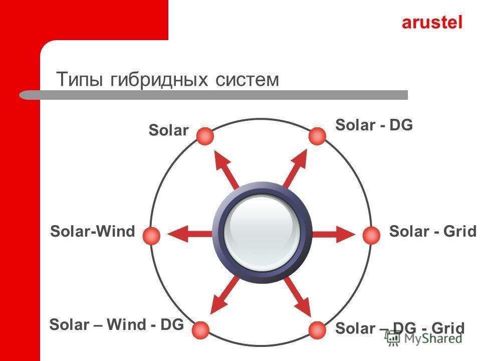 arustel Типы гибридных систем Solar - DG Solar Solar - Grid Solar – DG - Grid Solar-Wind Solar – Wind - DG