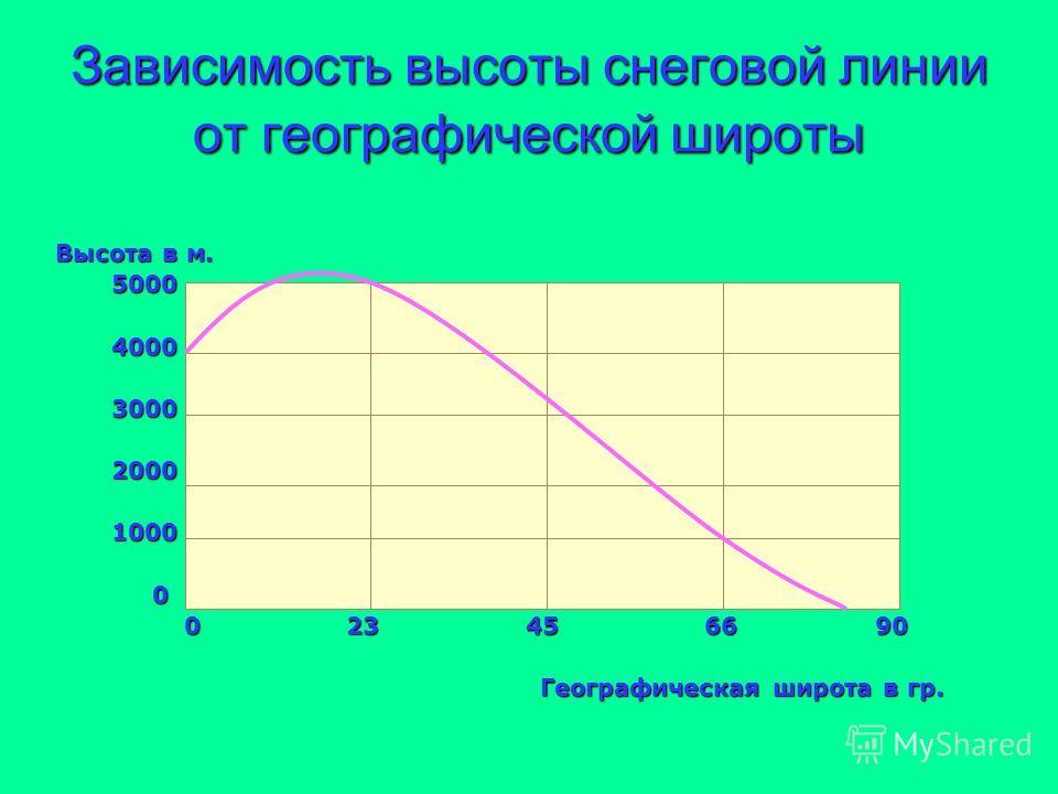 Зависимость высоты снеговой линии от географической широты Высота в м. 5000 5000 4000 4000 3000 3000 2000 2000 1000 1000 0 0 23 45 66 90 0 23 45 66 90 Географическая широта в гр. Географическая широта в гр.