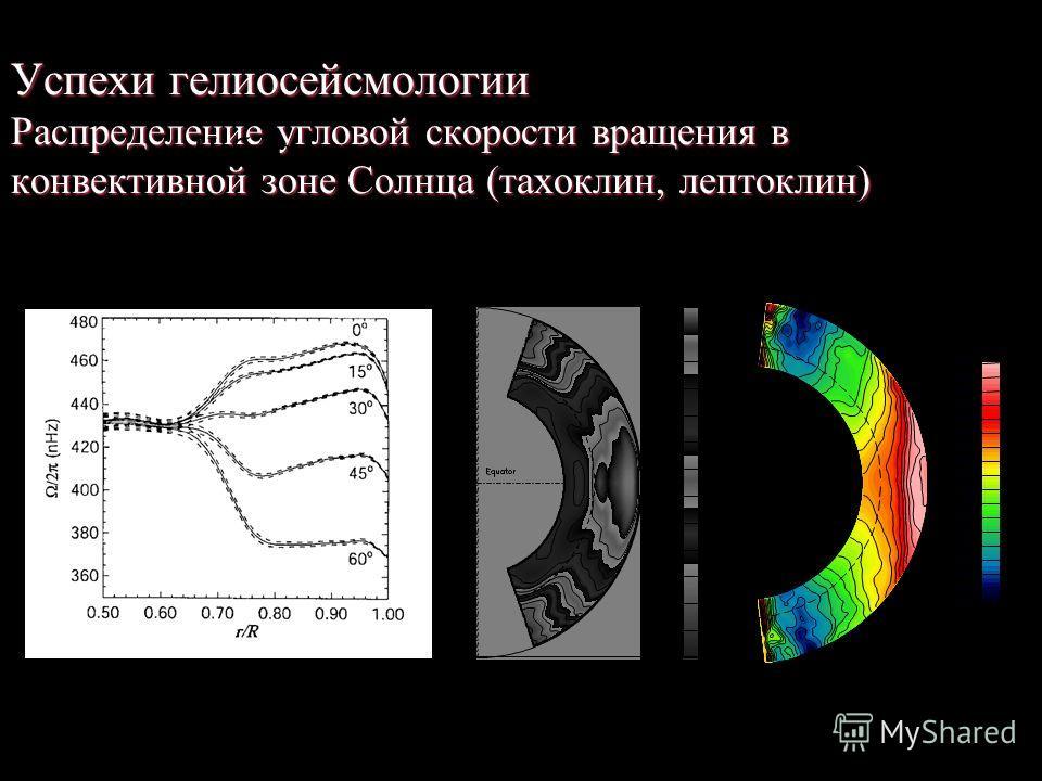 Успехи гелиосейсмологии Распределение угловой скорости вращения в конвективной зоне Солнца(тахоклин, лептоклин) Успехи гелиосейсмологии Распределение угловой скорости вращения в конвективной зоне Солнца (тахоклин, лептоклин) Наблюдения Численная моде