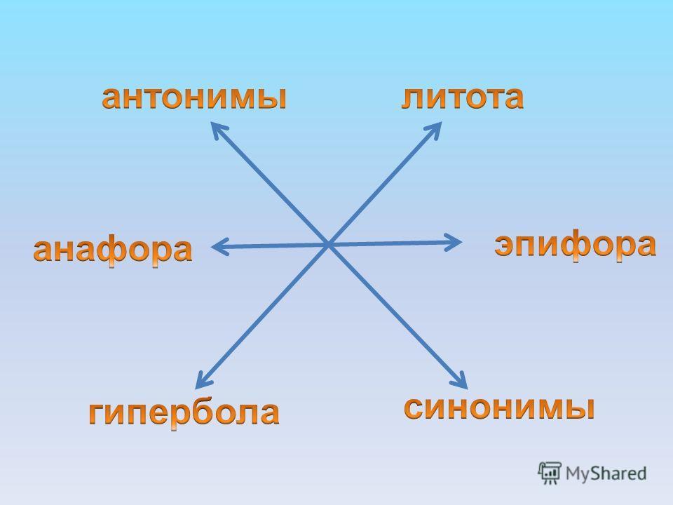 Примеры предложений с вводными словами