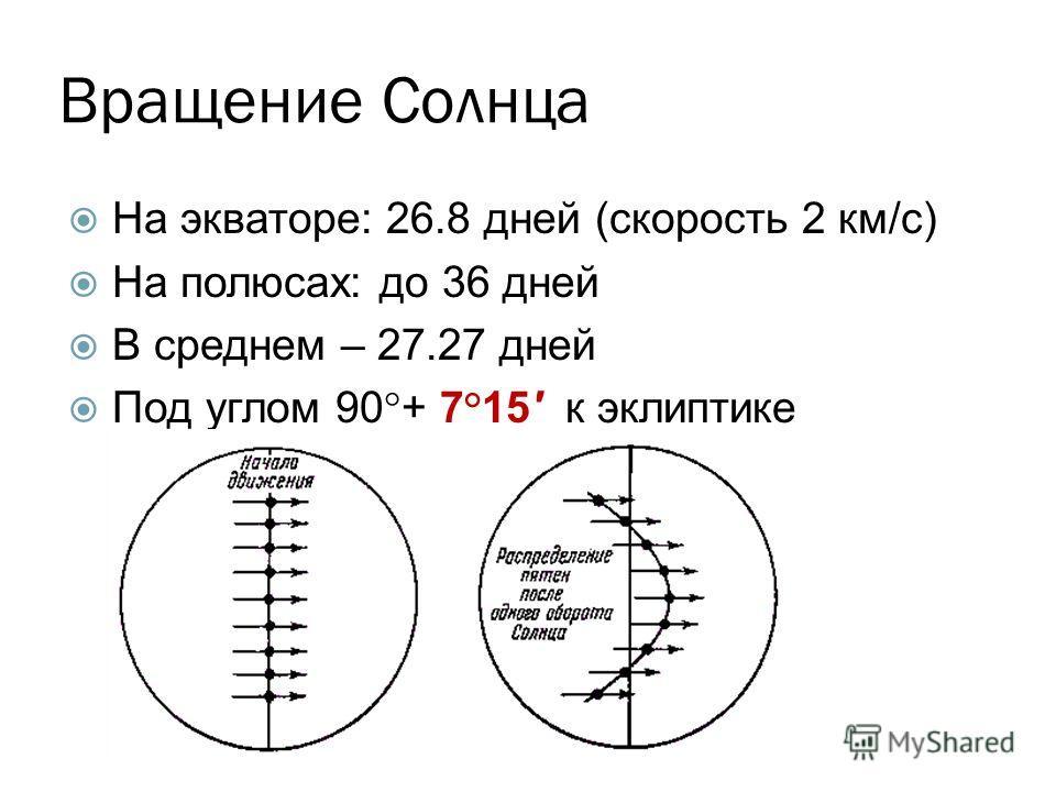 Вращение Солнца На экваторе: 26.8 дней (скорость 2 км/с) На полюсах: до 36 дней В среднем – 27.27 дней Под углом 90°+ 7°15' к эклиптике