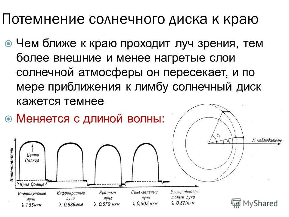 Потемнение солнечного диска к краю Чем ближе к краю проходит луч зрения, тем более внешние и менее нагретые слои солнечной атмосферы он пересекает, и по мере приближения к лимбу солнечный диск кажется темнее Меняется с длиной волны: