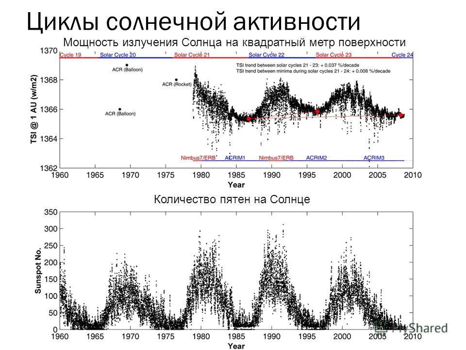 Циклы солнечной активности Количество пятен на Солнце Мощность излучения Солнца на квадратный метр поверхности