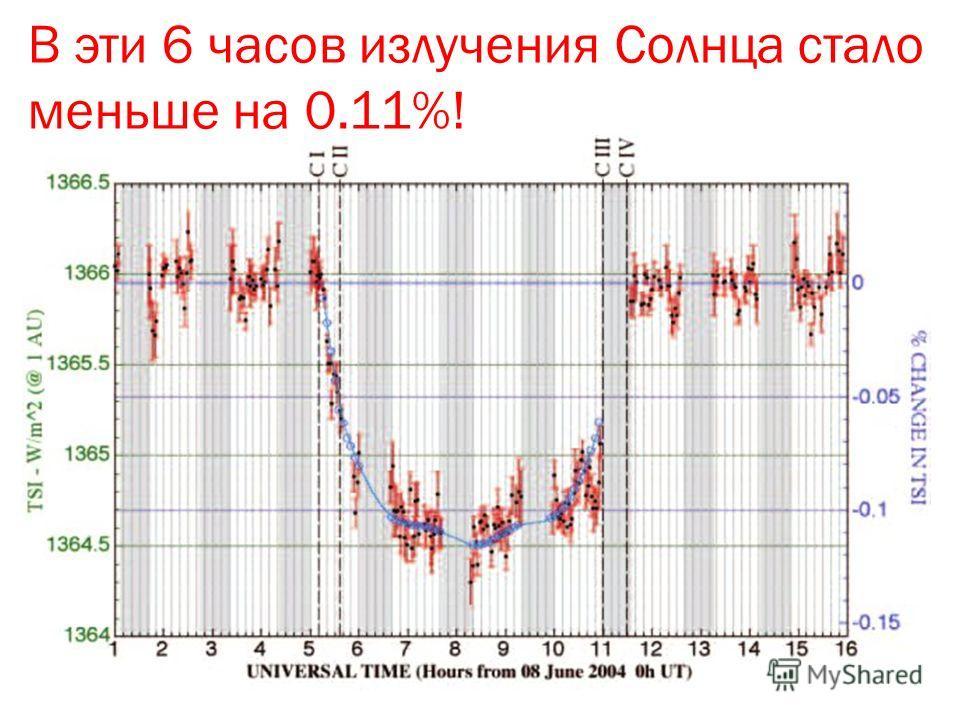 В эти 6 часов излучения Солнца стало меньше на 0.11%!