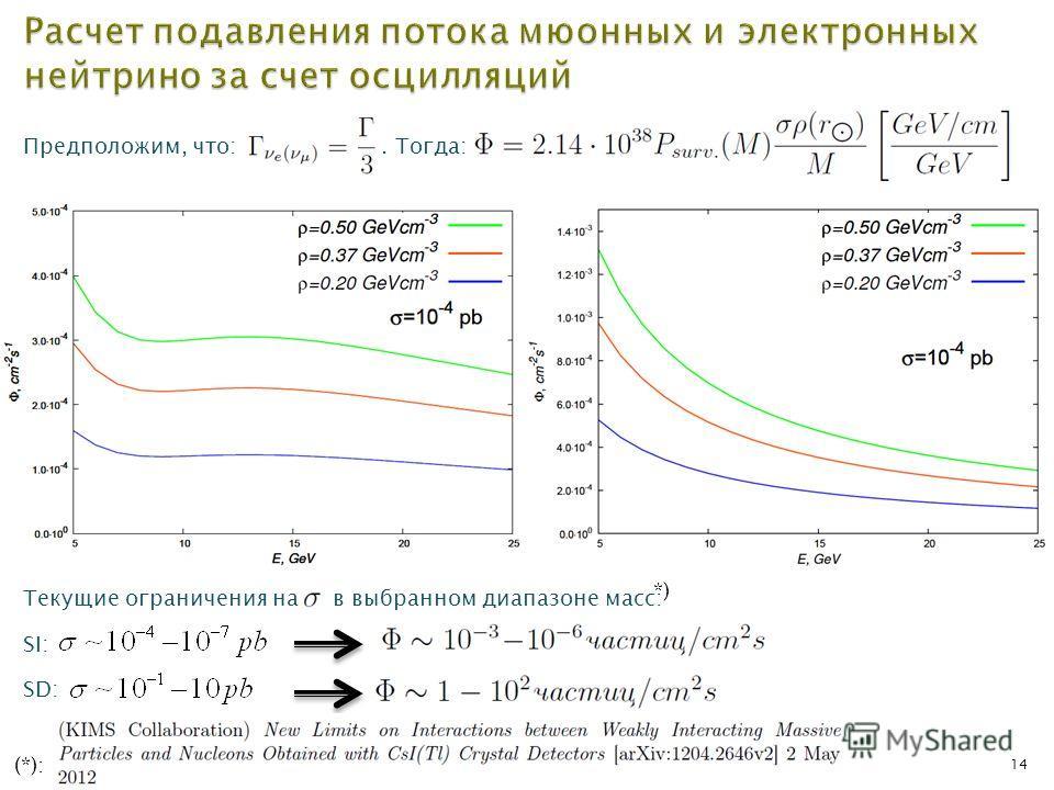 14 Предположим, что:. Тогда: Текущие ограничения на в выбранном диапазоне масс: SI: SD: *) (*):
