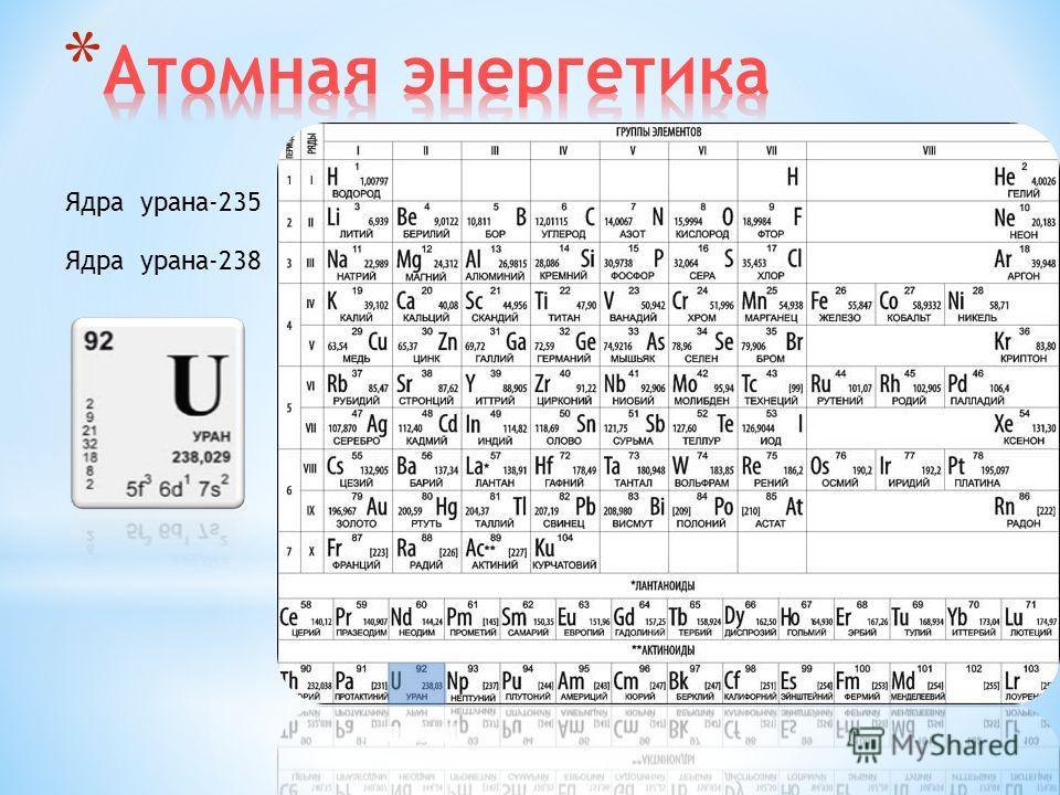 Ядра урана-235 Ядра урана-238