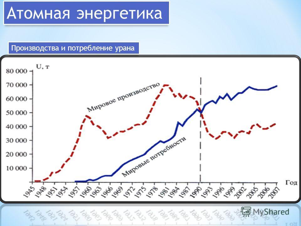 Атомная энергетика Производства и потребление урана