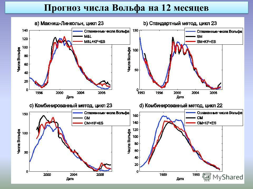 Прогноз числа Вольфа на 12 месяцев