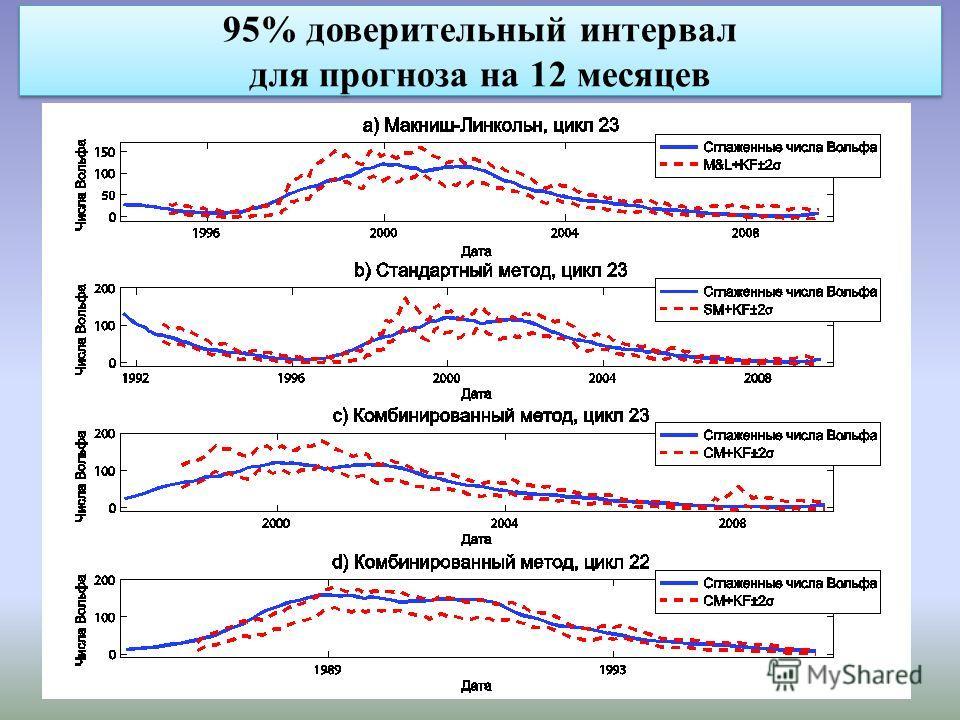95% доверительный интервал для прогноза на 12 месяцев