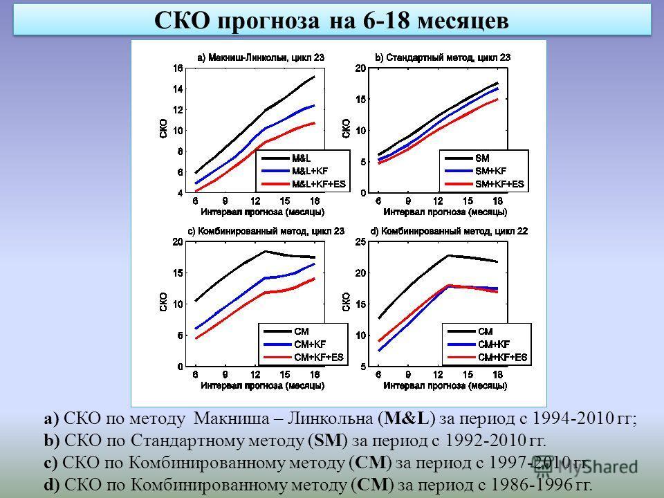 СКО прогноза на 6-18 месяцев a) СКО по методу Макниша – Линкольна (M&L) за период с 1994-2010 гг; b) СКО по Стандартному методу (SM) за период c 1992-2010 гг. c) СКО по Комбинированному методу (CM) за период с 1997-2010 гг. d) СКО по Комбинированному