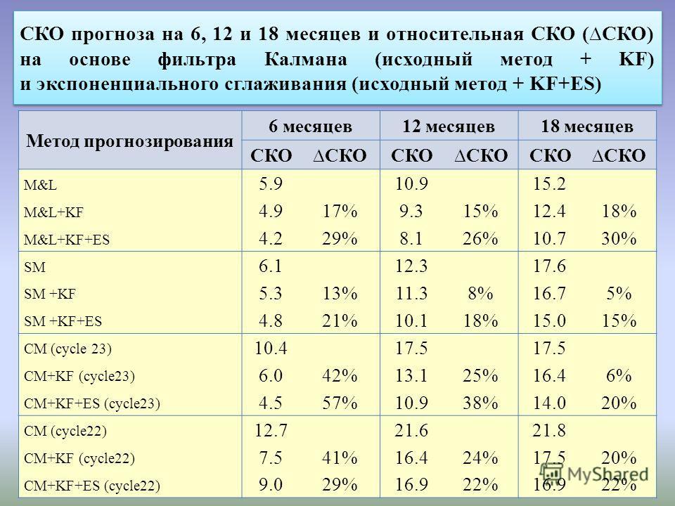 СКО прогноза на 6, 12 и 18 месяцев и относительная СКО (СКО) на основе фильтра Калмана (исходный метод + KF) и экспоненциального сглаживания (исходный метод + KF+ES) Метод прогнозирования 6 месяцев12 месяцев18 месяцев СКО M&L 5.910.915.2 M&L+KF 4.917