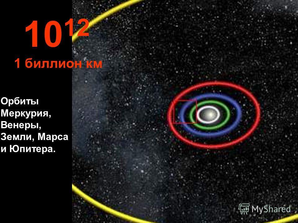 10 11 100 миллионов км Орбиты Земли и Венеры