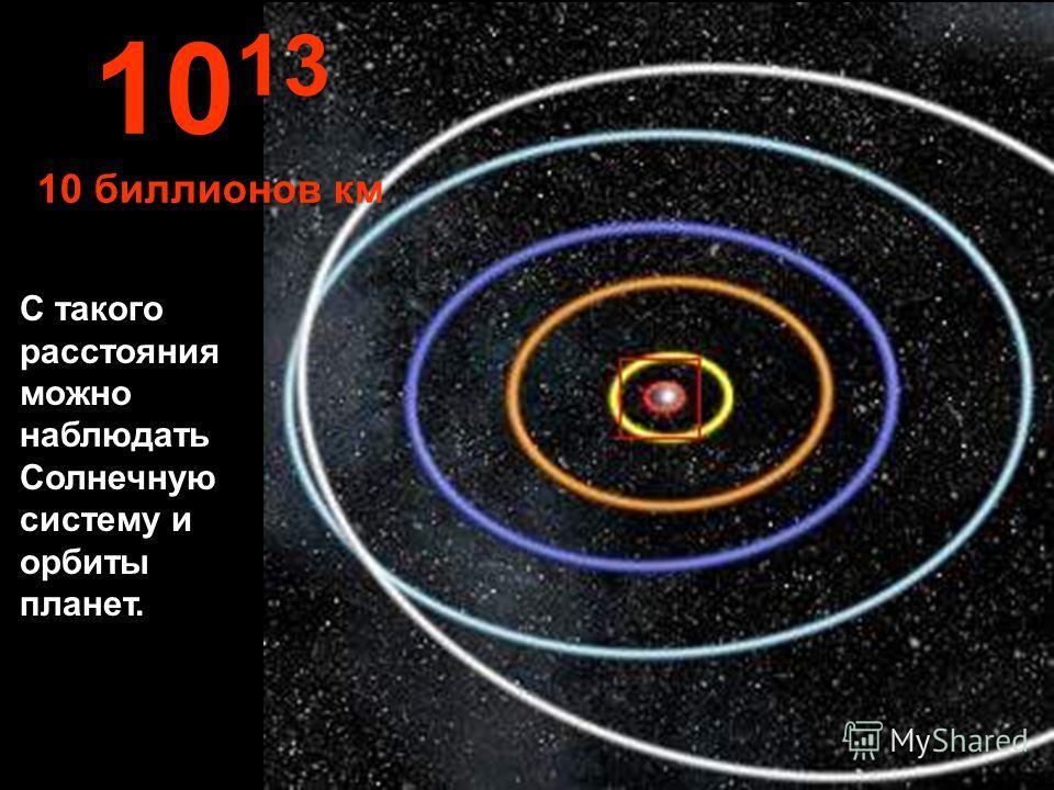 Орбиты Меркурия, Венеры, Земли, Марса и Юпитера. 10 12 1 биллион км