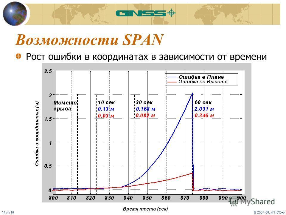 14 из 18© 2007-08, «ГНСС+» Возможности SPAN Рост ошибки в координатах в зависимости от времени Время теста (сек) Ошибка в координатах (м)