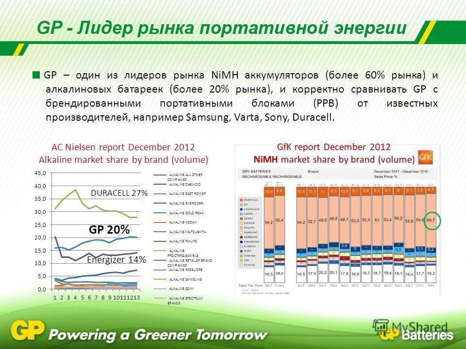 GP – один из лидеров рынка NiMH аккумуляторов (более 60% рынка) и алкалиновых батареек (более 20% рынка), и корректно сравнивать GP с брендированными портативными блоками (PPB) от известных производителей, например Samsung, Varta, Sony, Duracell. АC