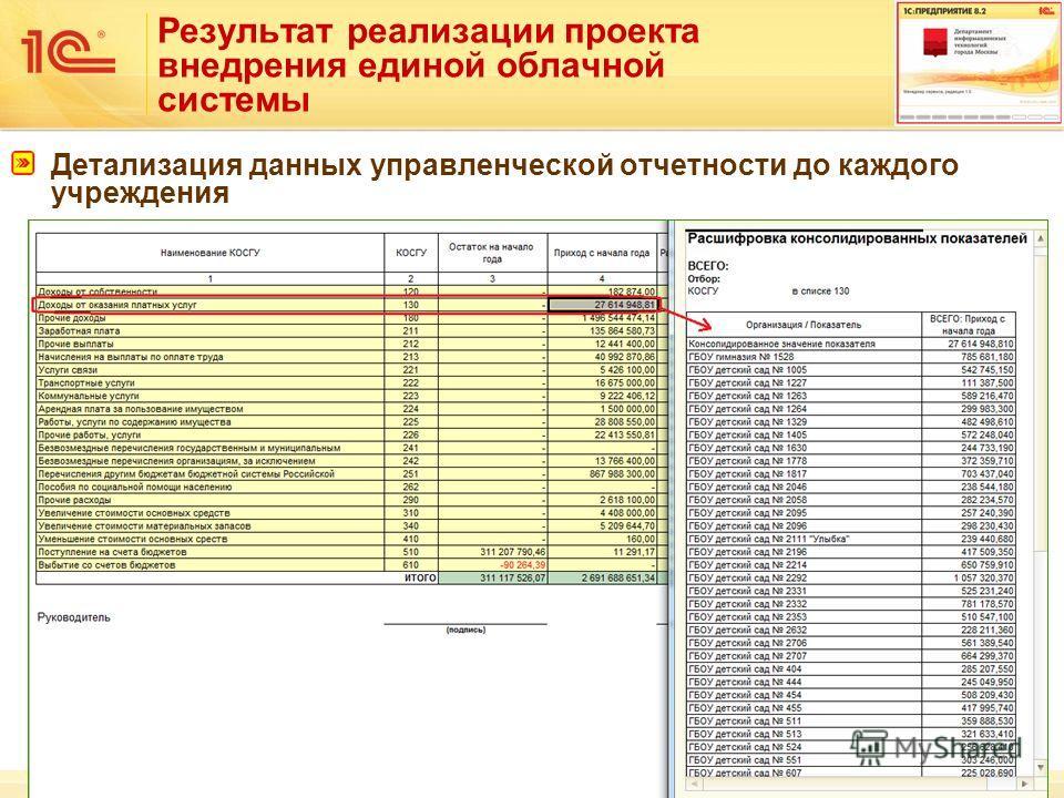 36 Результат реализации проекта внедрения единой облачной системы Детализация данных управленческой отчетности до каждого учреждения
