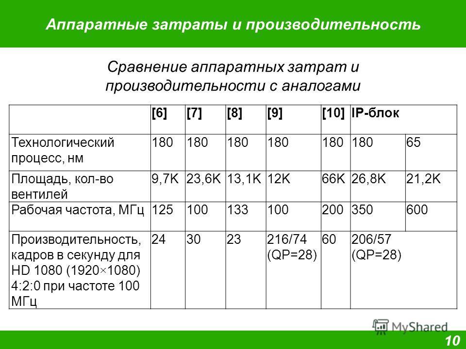 Аппаратные затраты и производительность 1010 Сравнение аппаратных затрат и производительности с аналогами [6][7][8][9][10]IP-блок Технологический процесс, нм 180 65 Площадь, кол-во вентилей 9,7K23,6K13,1K12K66K26,8K21,2K Рабочая частота, МГц125100133