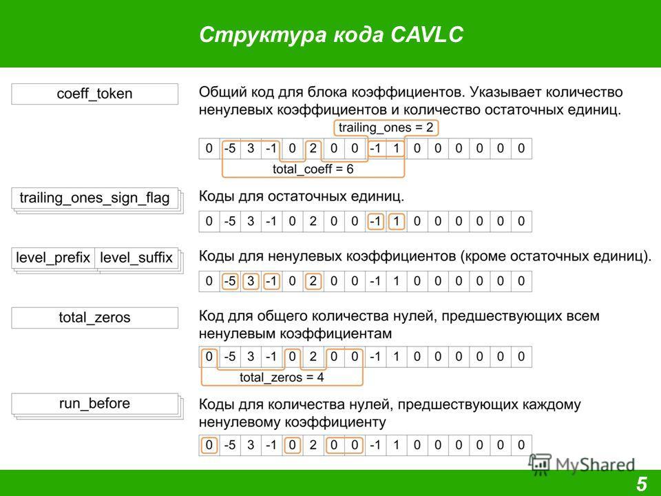 Структура кода CAVLC 5