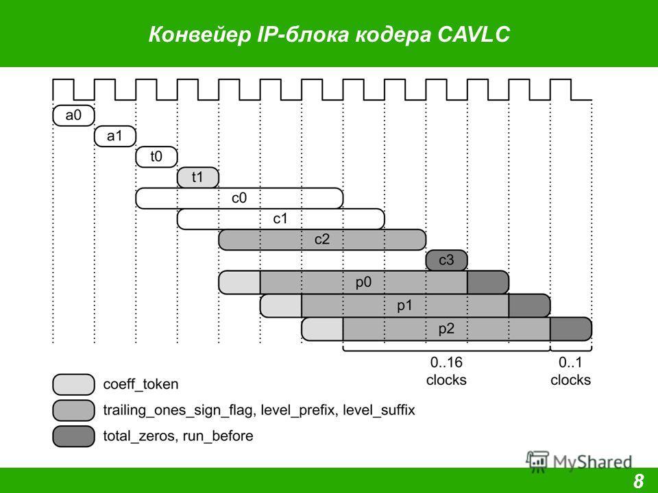 Конвейер IP-блока кодера CAVLC 8