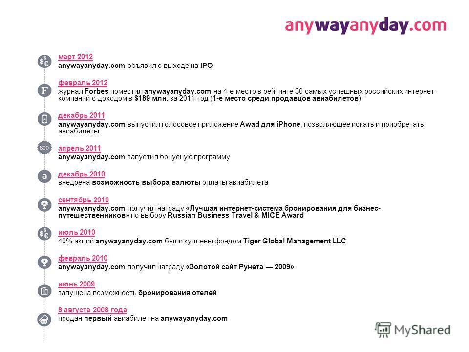 март 2012 anywayanyday.com объявил о выходе на IPO февраль 2012 журнал Forbes поместил anywayanyday.com на 4-е место в рейтинге 30 самых успешных российских интернет- компаний с доходом в $189 млн. за 2011 год (1-е место среди продавцов авиабилетов)