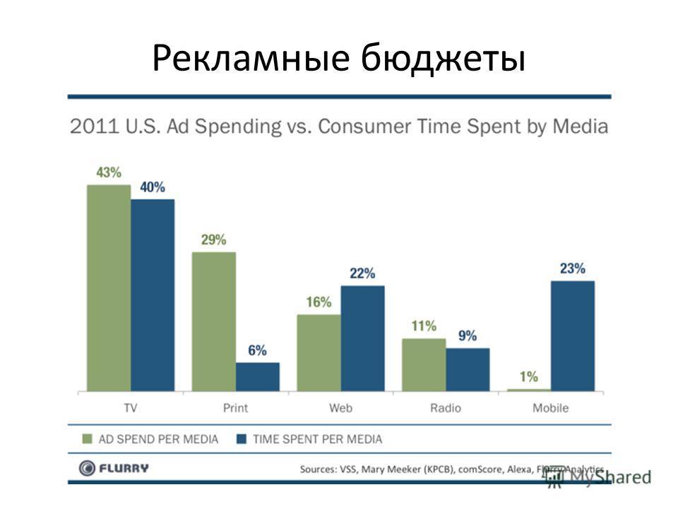 Рекламные бюджеты