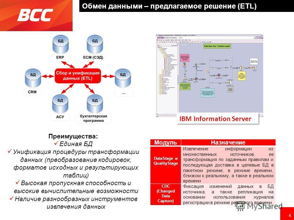 4 Обмен данными – предлагаемое решение (ETL) IBM Information Server Преимущества: Единая БД Унификация процедуры трансформации данных (преобразование кодировок, форматов исходных и результирующих таблиц) Высокая пропускная способность и высокие вычис