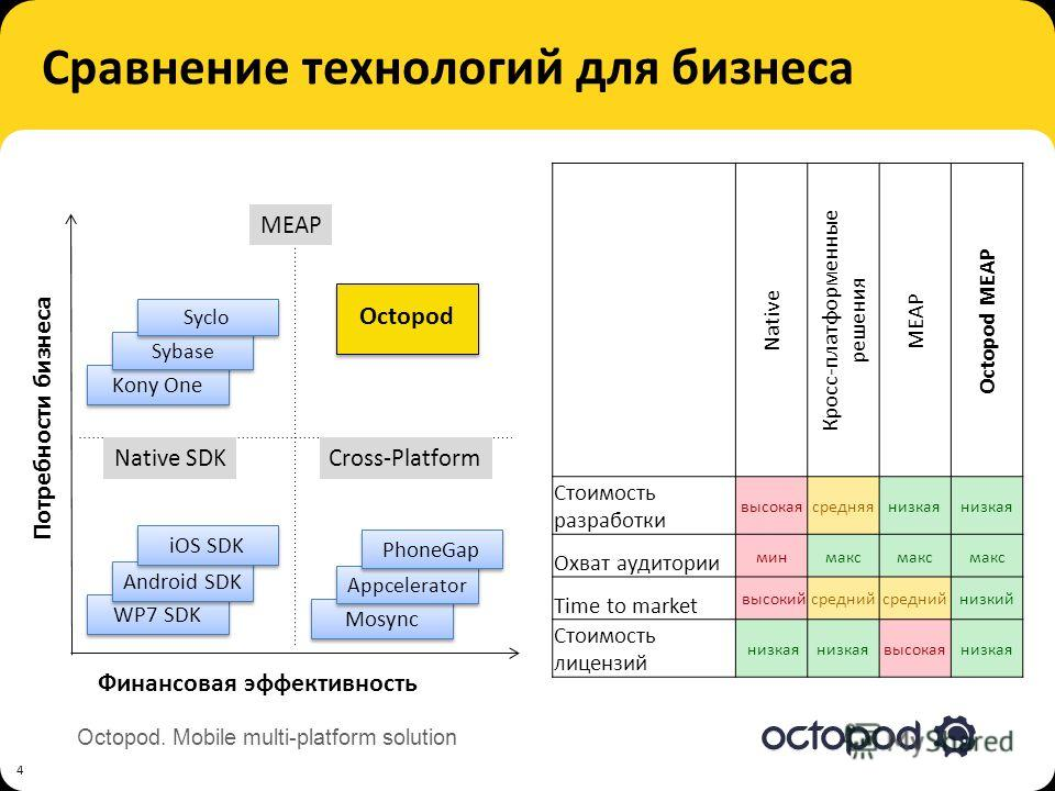 Octopod. Mobile multi-platform solution Сравнение технологий для бизнеса 4 Финансовая эффективность Потребности бизнеса WP7 SDK Native SDK Android SDK iOS SDK Cross-Platform Mosync Appcelerator PhoneGap MEAP Octopod Kony One Sybase Syclo Native Кросс