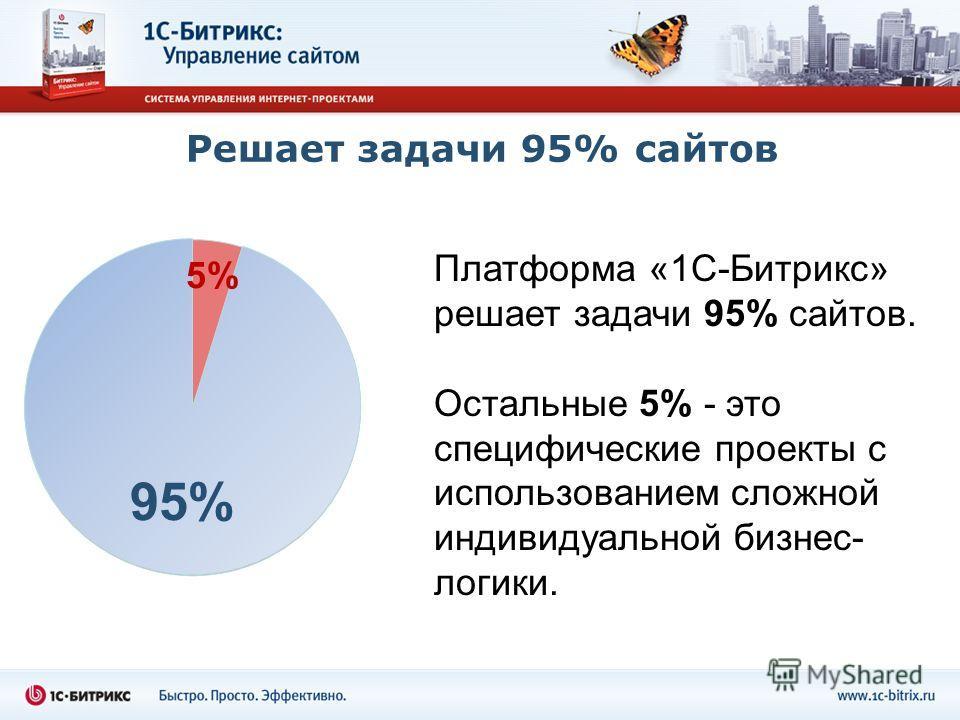 Решает задачи 95% сайтов Платформа «1С-Битрикс» решает задачи 95% сайтов. Остальные 5% - это специфические проекты с использованием сложной индивидуальной бизнес- логики. 95% 5%