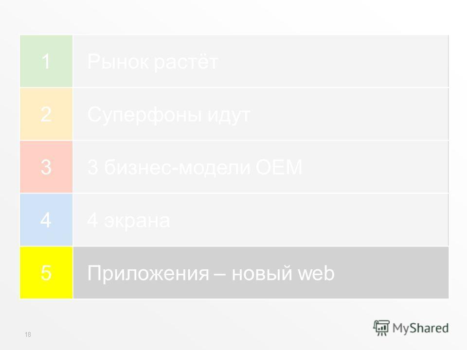18 1Рынок растёт 2Суперфоны идут 33 бизнес-модели OEM 44 экрана 5Приложения – новый web