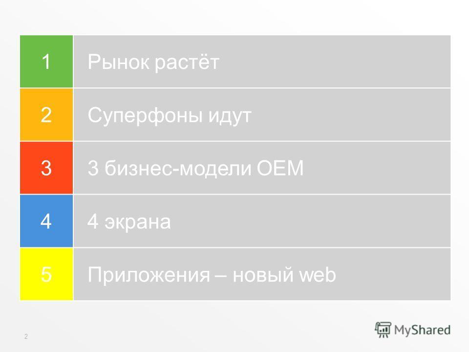 2 1Рынок растёт 2Суперфоны идут 33 бизнес-модели OEM 44 экрана 5Приложения – новый web