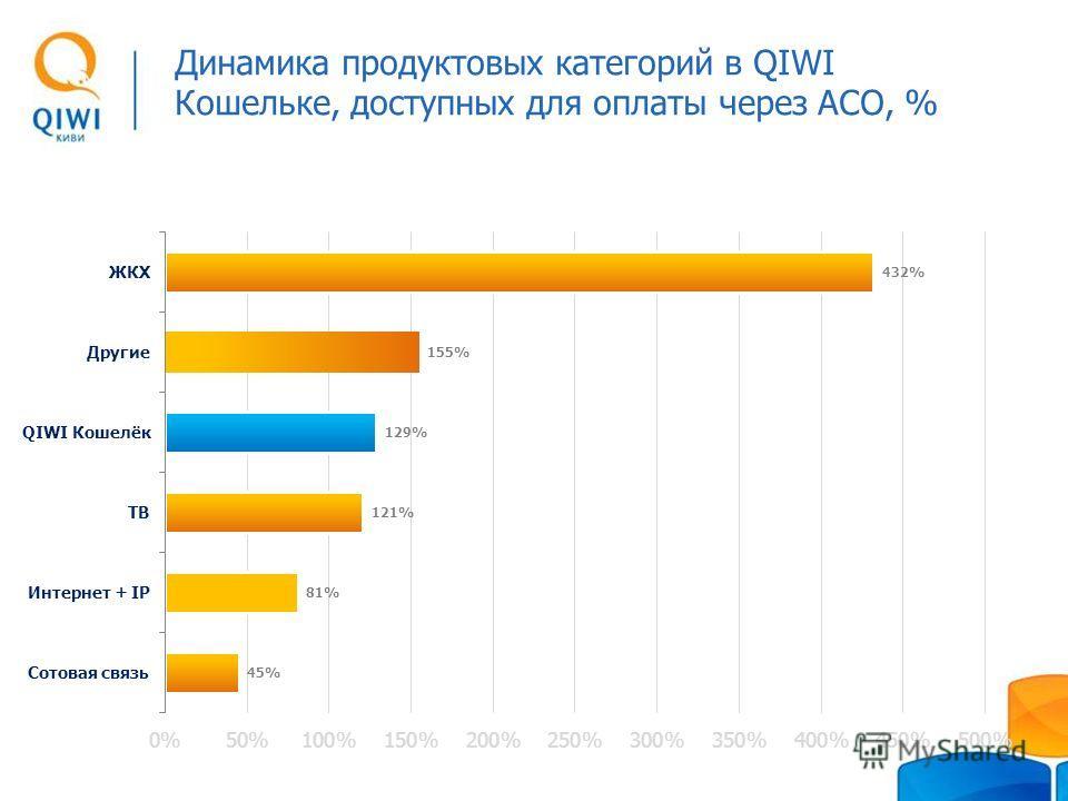Динамика продуктовых категорий в QIWI Кошельке, доступных для оплаты через АСО, %