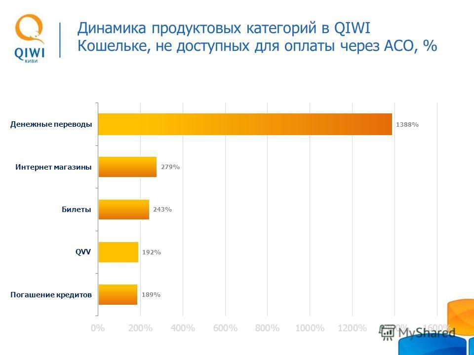 Динамика продуктовых категорий в QIWI Кошельке, не доступных для оплаты через АСО, %