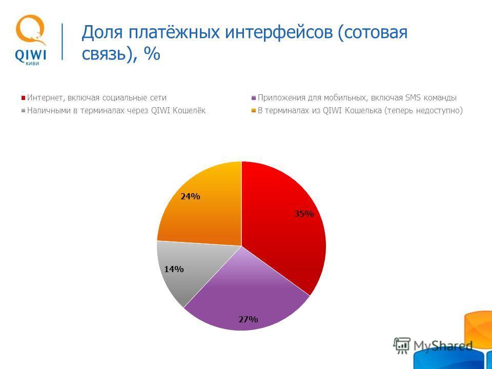 Доля платёжных интерфейсов (сотовая связь), %