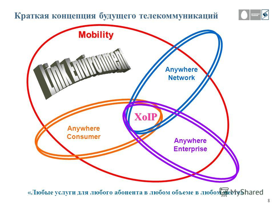 8 Anywhere Network Anywhere Enterprise Anywhere Consumer «Любые услуги для любого абонента в любом объеме в любом месте» Mobility XoIP Краткая концепция будущего телекоммуникаций