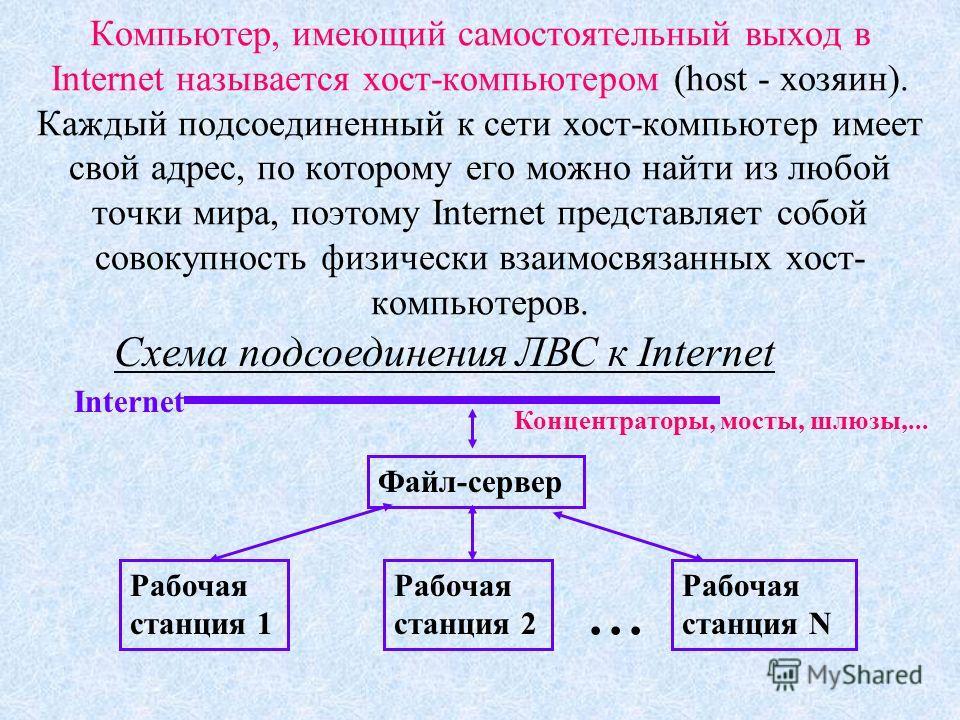 Компьютер, имеющий самостоятельный выход в Internet называется хост-компьютером (host - хозяин). Каждый подсоединенный к сети хост-компьютер имеет свой адрес, по которому его можно найти из любой точки мира, поэтому Internet представляет собой совоку