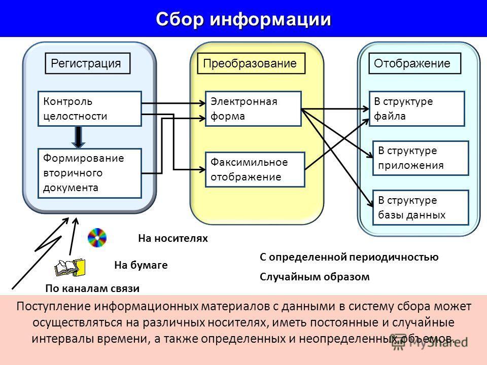 Дискретные сигналы Семантические (значение) характеристика сигнала Красный круг Белый прямоугольник Сигнал является материальным носителем информации, которая передается от источника к потребителю. Он может быть дискретным и непрерывным (аналоговым).